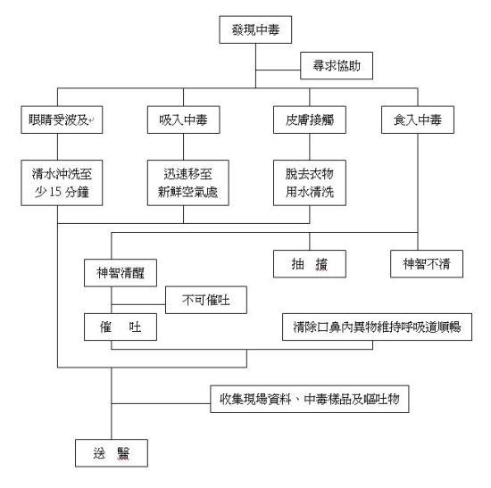 [多图]2013心肺复苏操作流程/心肺复苏操作流程视频